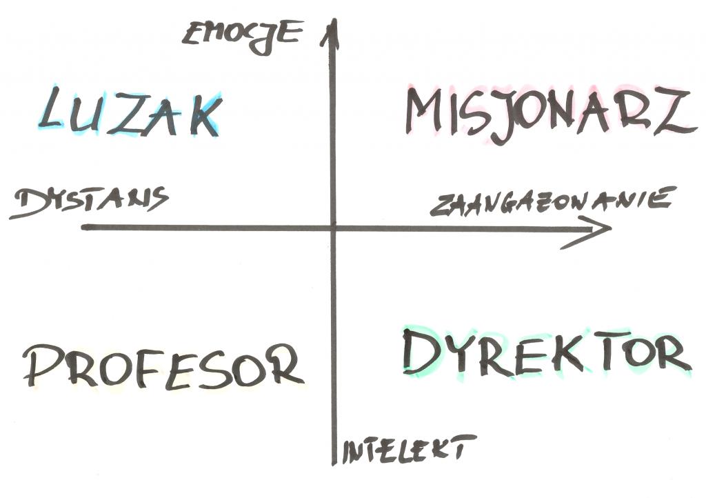 cztery style móców wykres
